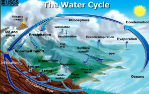 Watercycle-300x190